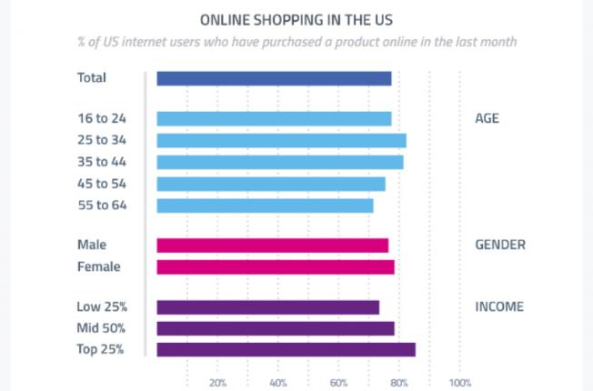 8 in 10 U.S. Internet Users Now Buy Online, Says GlobalWebIndex
