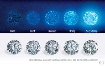 Fact Checking Diamond Fluorescence: 11 Myths Dispelled
